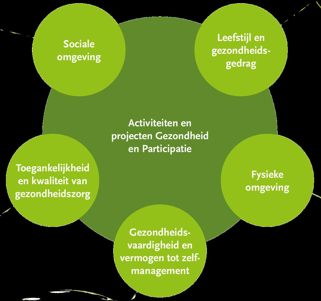 GIDSEmmen Gezondheid en Participatie schematisch overzicht